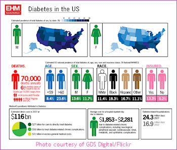 Diabetes is one of the dangers of being overweight