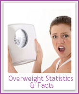 Statistics on overweight Americans